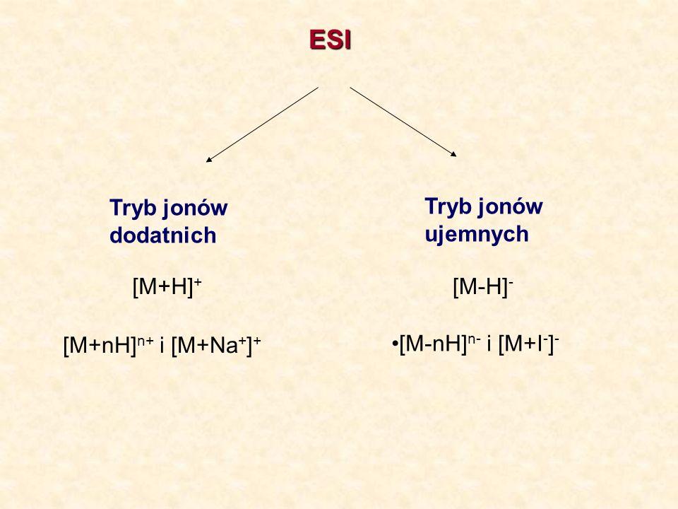 ESI Tryb jonów dodatnich Tryb jonów ujemnych [M+H]+ [M-H]-